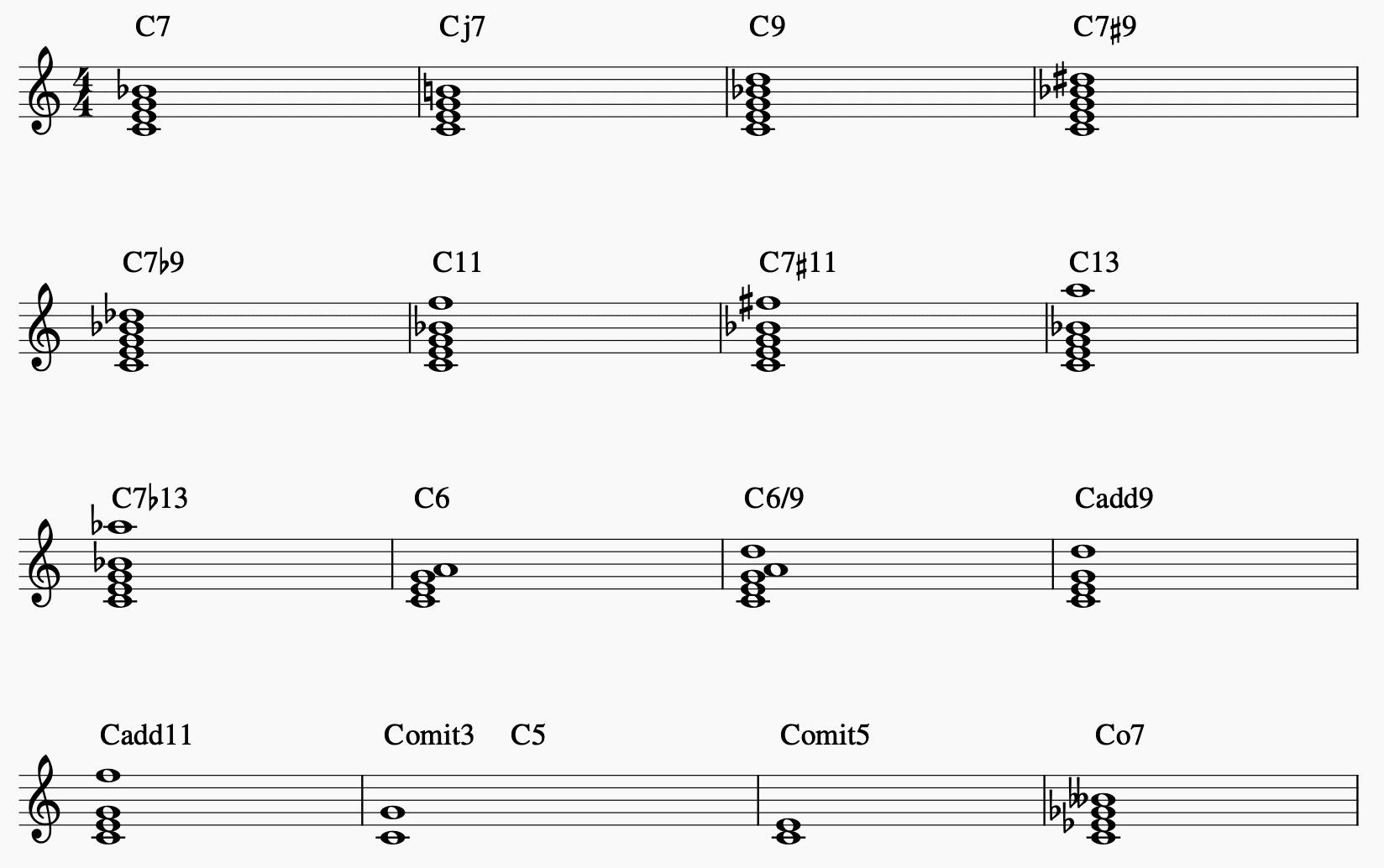 Alle Akkorde am Klavier – komplette Liste und wie man sie findet