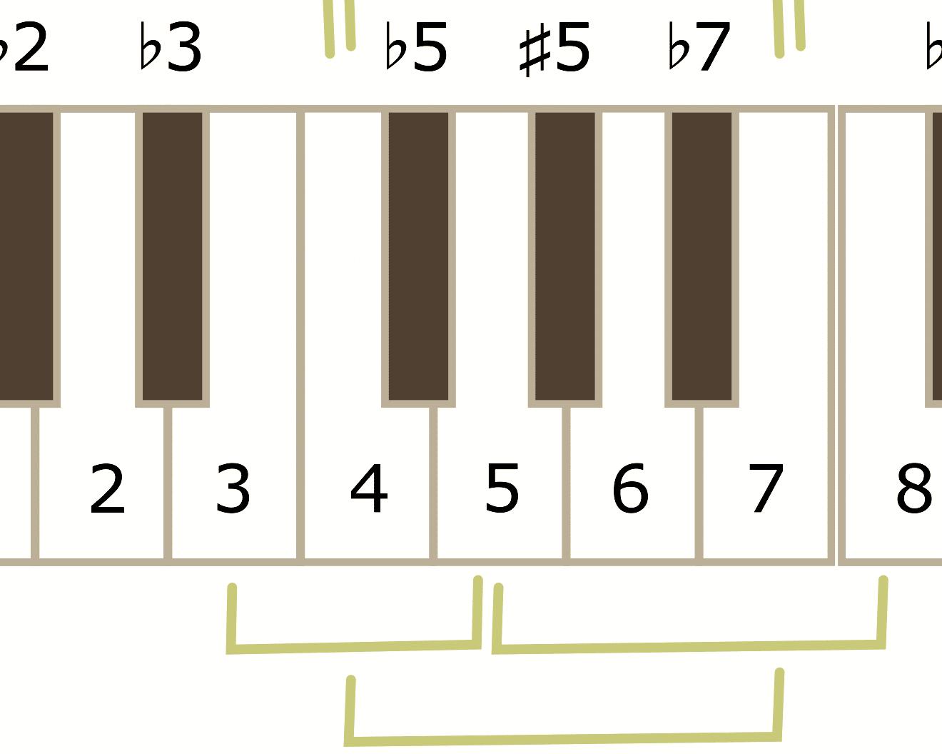 Musikalische Intervalle und ihre Halbtonschritte (mit Tabelle)