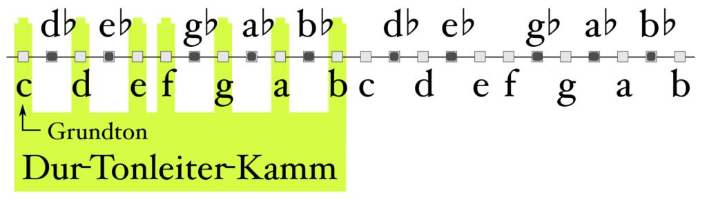 Frequenzstrahl Töne und Stufenakkorde C-Dur