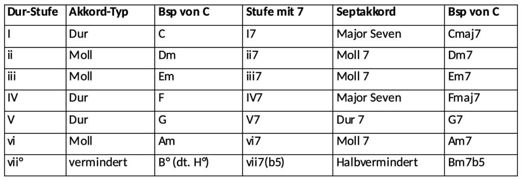Stufenakkorde Übersicht Beispiele Septakkorde Dur