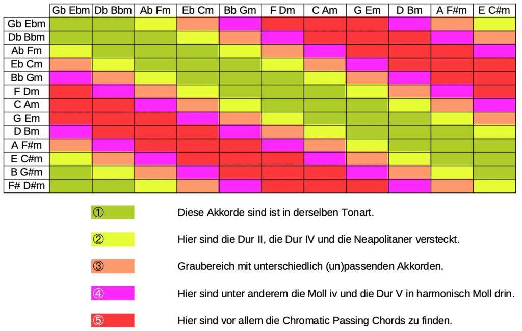 Tabelle der Akkorde und wie sie zusammen passen