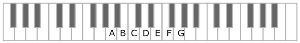 buchstaben auf der piano klaviatur