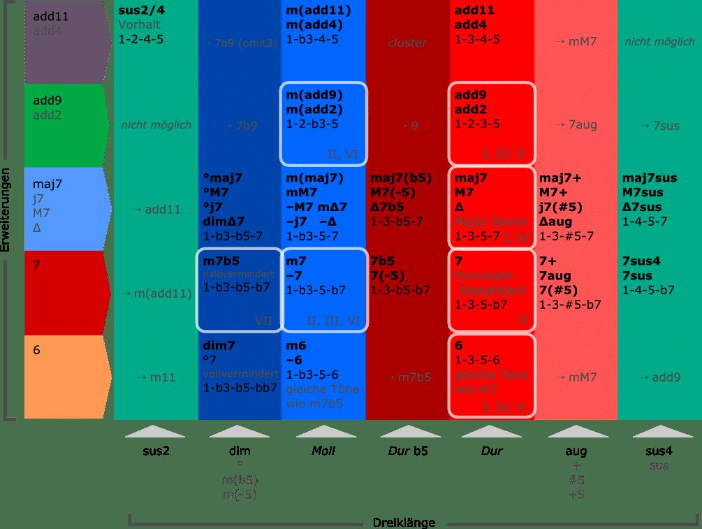 Tabelle mit allen Vierklang-Typen. Übersicht mit Erweiterungen und Dreiklängen