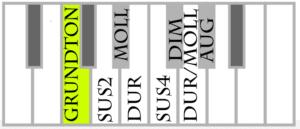 Die wichtigsten 24 Akkorde auf dem Klavier, mit Fingersatz (gratis PDF)